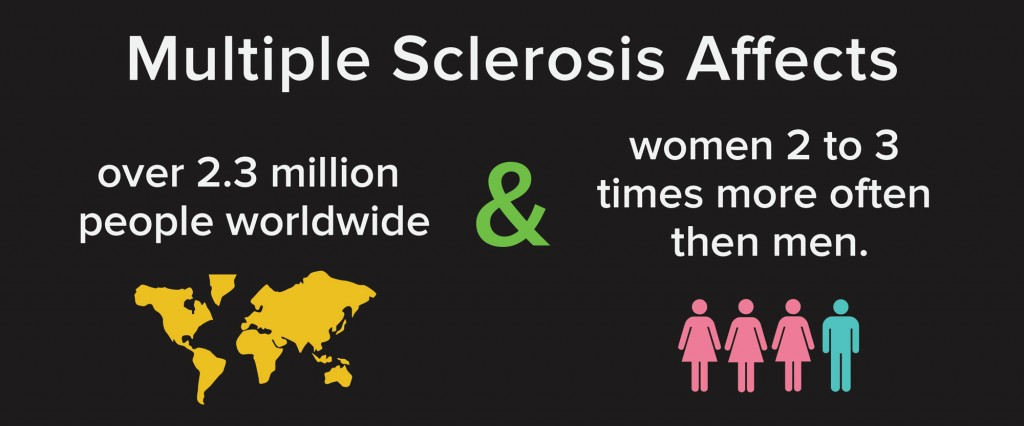 how is multiple sclerosis ms diagnosed