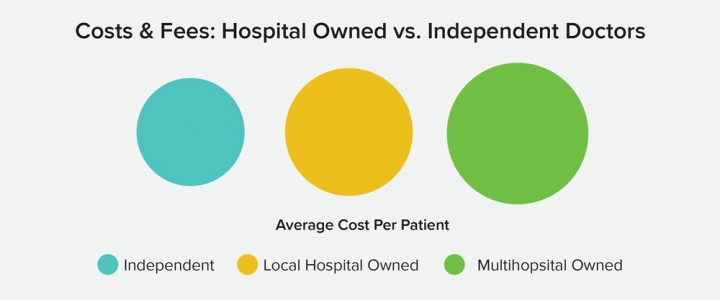 Hospital Chains Add 20% More to Your Medical Bills and Health Insurance Premiums. Here's Why